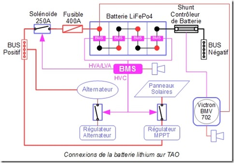 Lithium batteries 3: Protection of the equipment and the crew – Tao