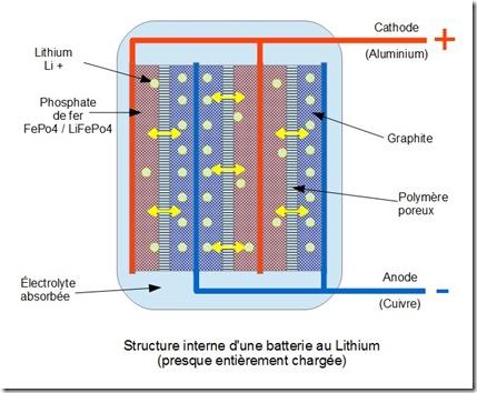 Structure batterie au lithium